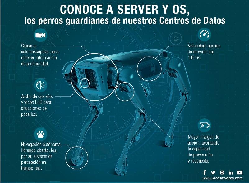 Perro robot infografía